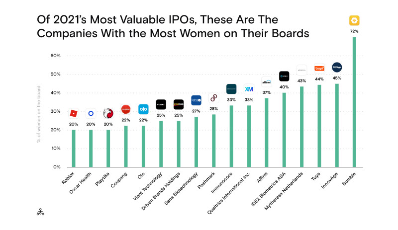 Companies who have IPO'd in 2021 with the most women on their boards