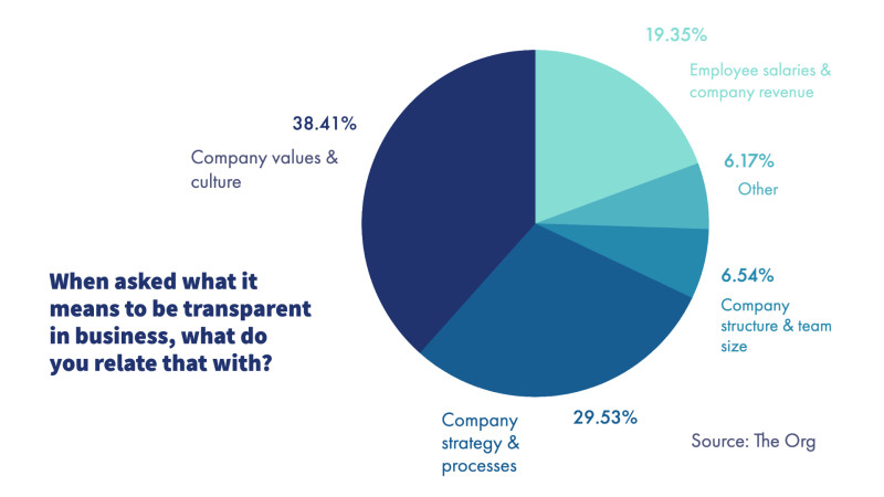 Transparency Definition