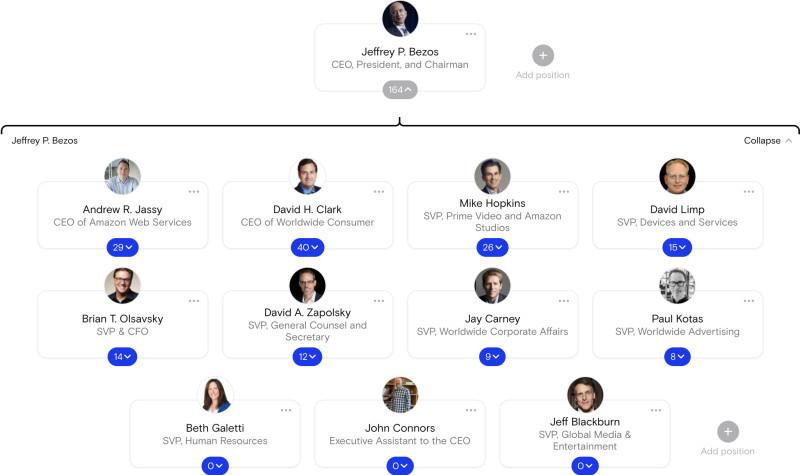 Amazon Org chart