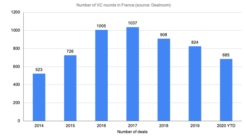 Number of VC rounds in France