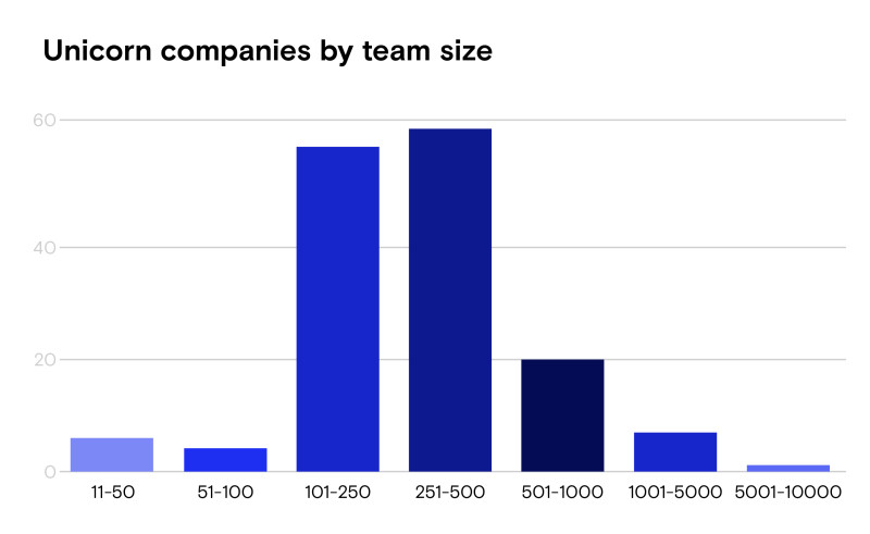 unicorn team size