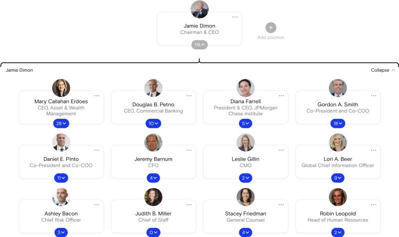 JPMorgan Org chart