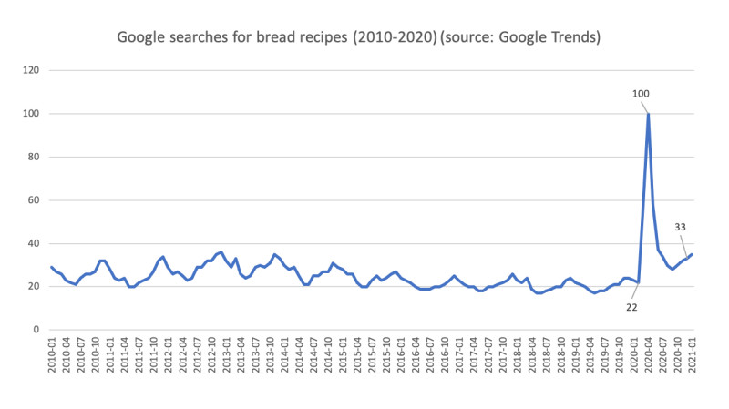 google trends bread recipes