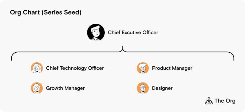 Org Chart (Series Seed)