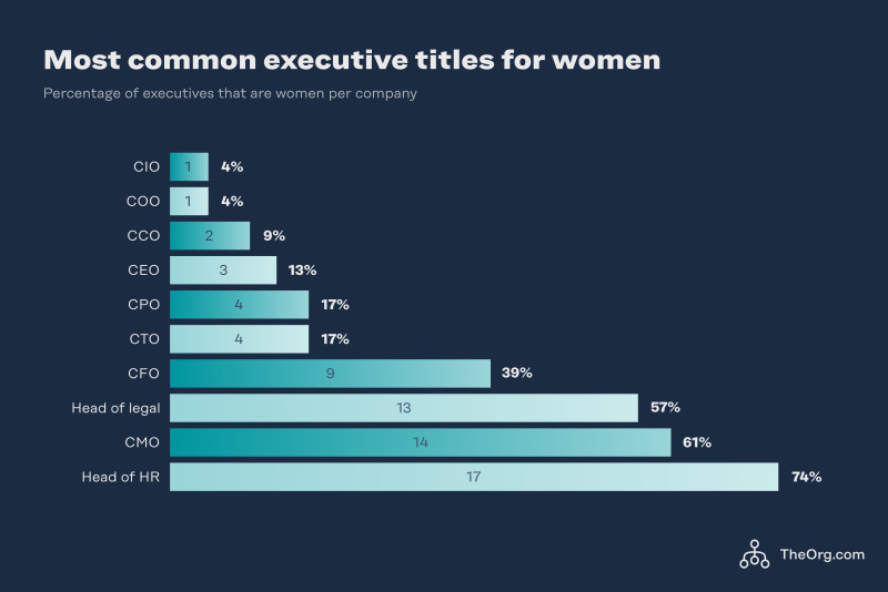 Most common executive titles for women