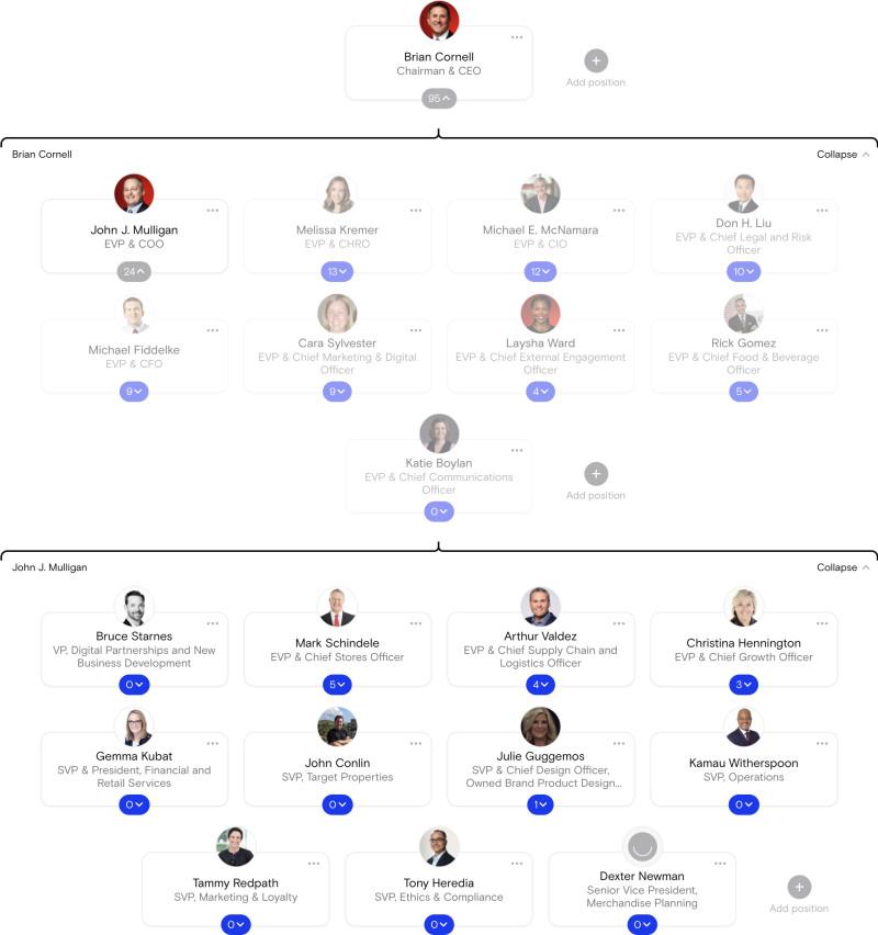 Target Org chart