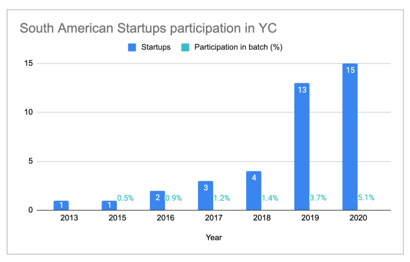 LatAm YC Participation