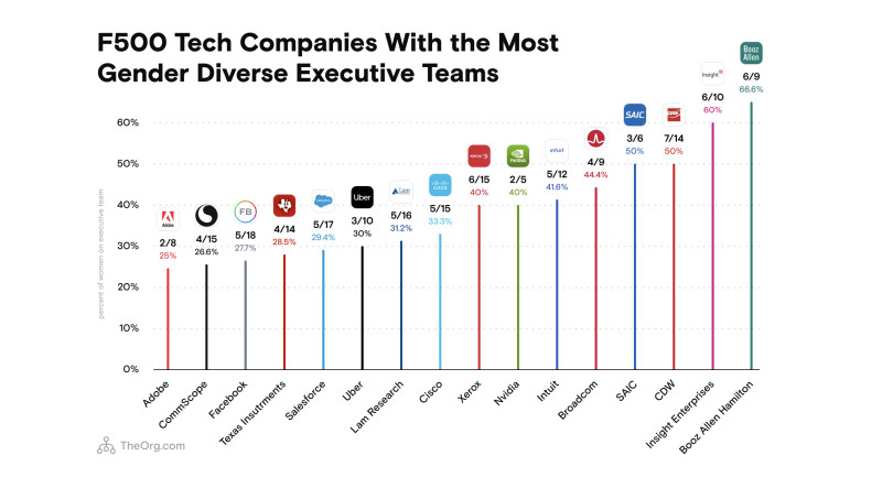 F500 tech companies with the most gender diverse executive teams