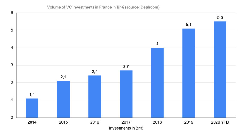 Volume of VC investments in France