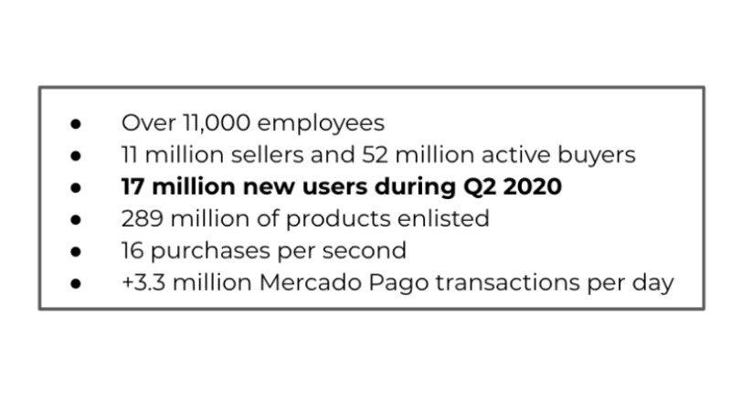 MercadoLibre's business metrics