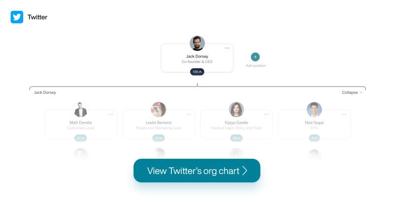 Twitter Org Chart