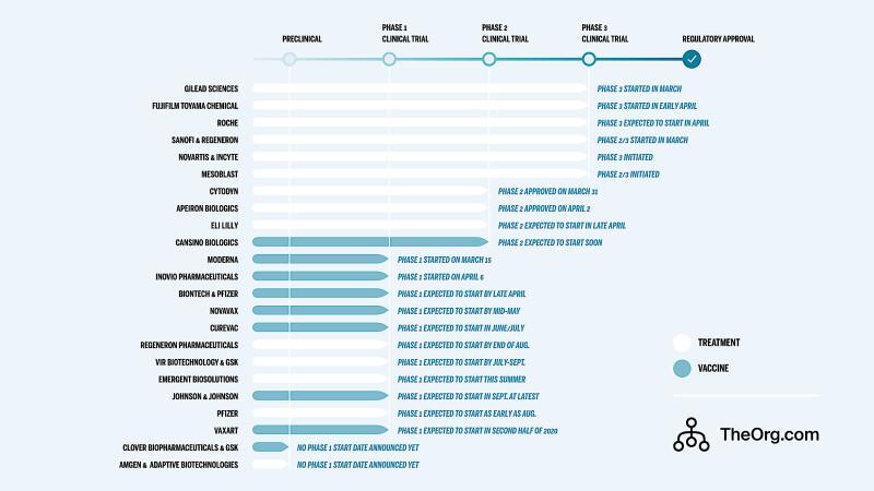 Companies Developing Coronavirus Vaccines & Drugs