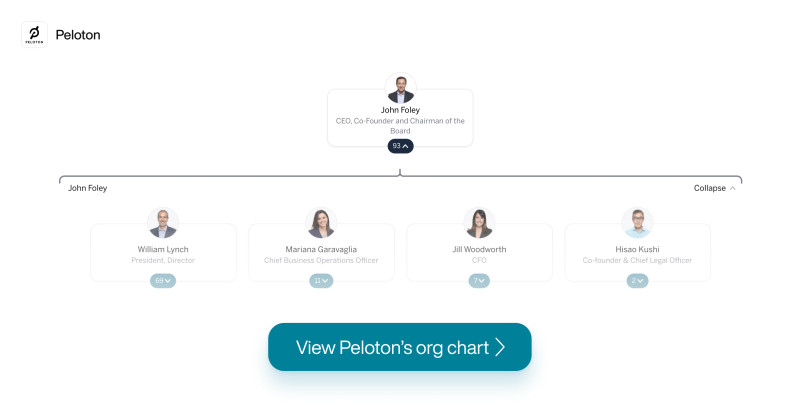 Peloton's org chart on The Org