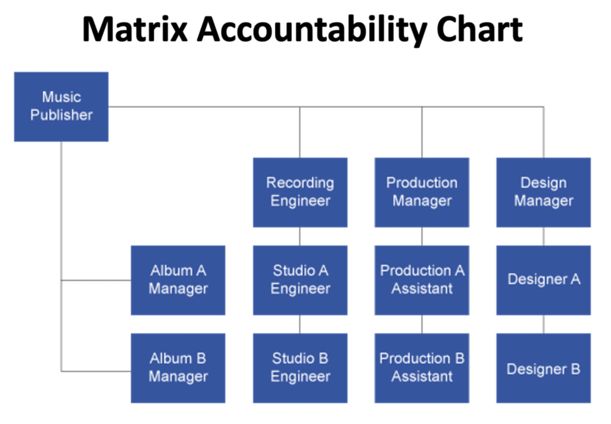 Matrix Accountability Chart