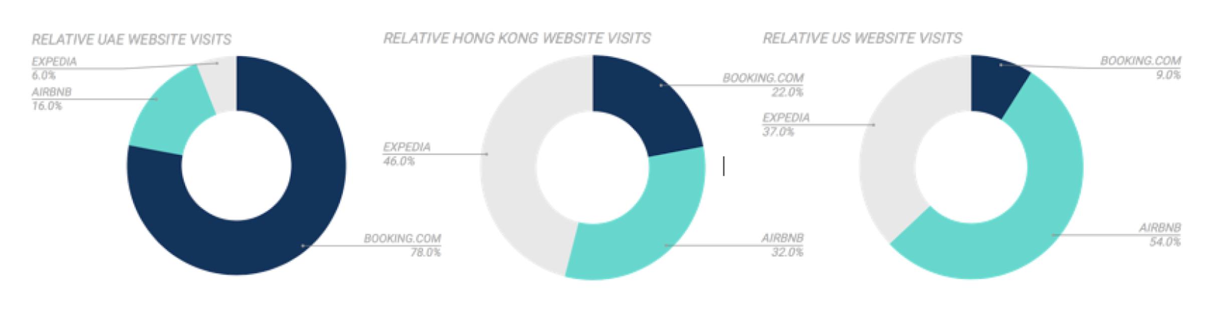 Relative Website Visits