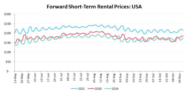 Forward Short Term Rental Rates USA