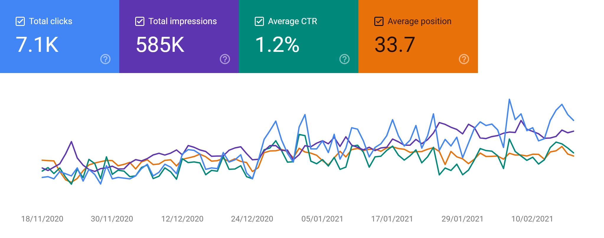 Google Search Console Vacation Rental Website