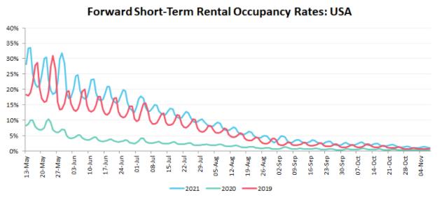 Forward Short Term Occupancy Rates USA