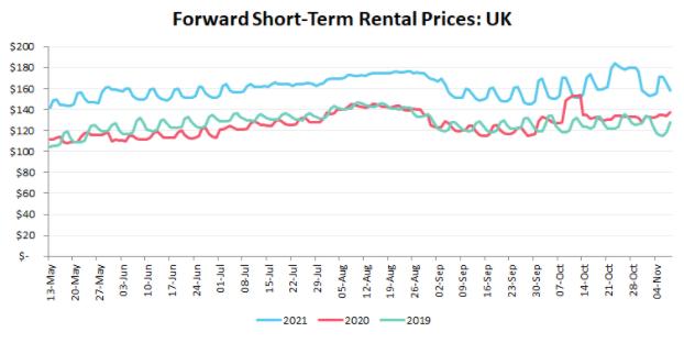 Forward Short Term Rental Rates UK