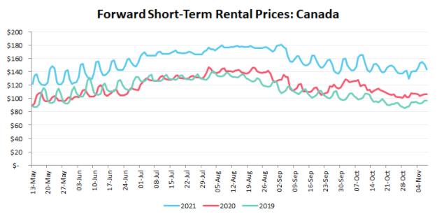 Forward Short Term Rental Rates Canada
