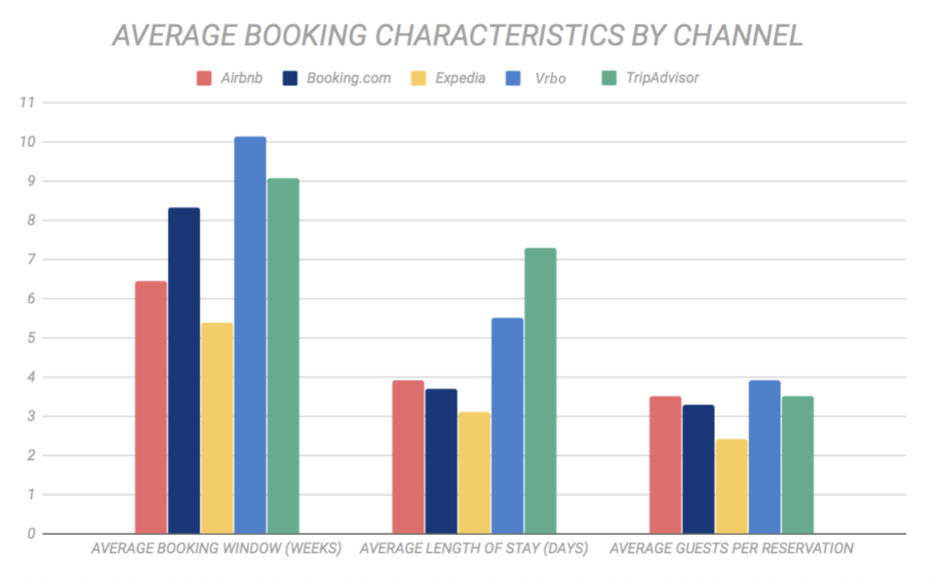 Average Booking Characteristics by Channel