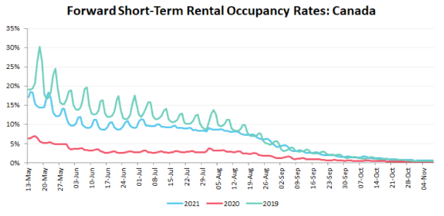 Forward Short Term Occupancy Rates Canada