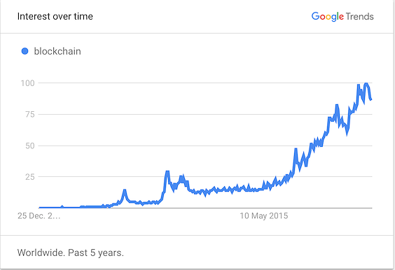 "Google Trends analysis on the term ""blockchain"""