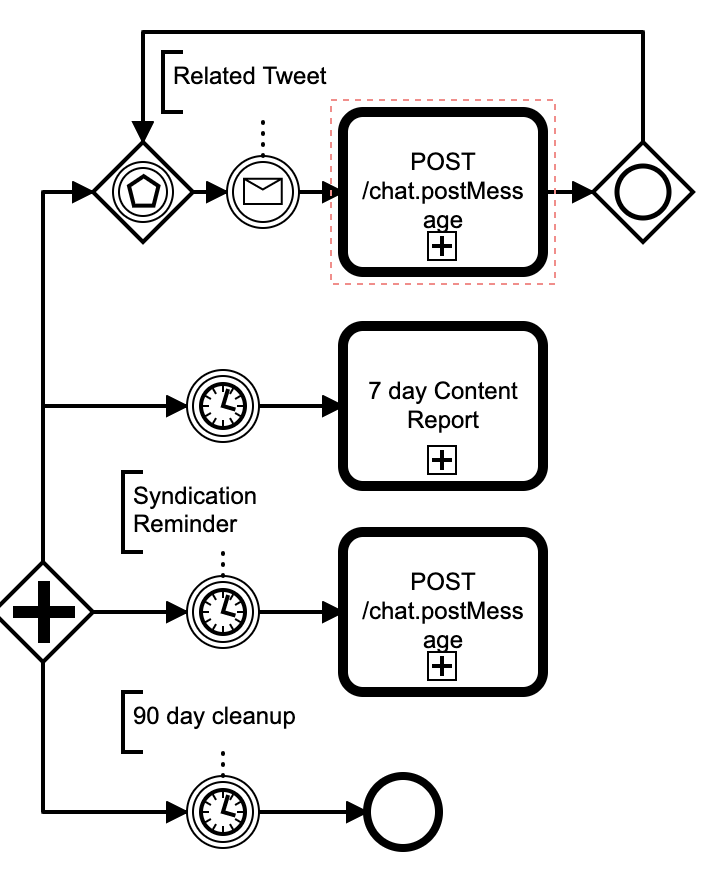 BPMN: Workflow 4 paths
