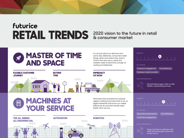 Retail Trends 2020.Futurice Retail Trends Infographic Futurice