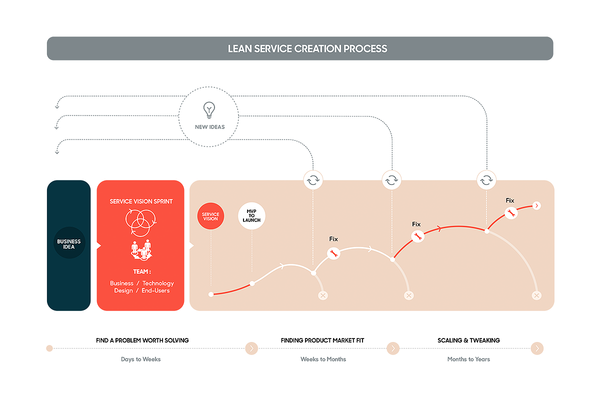 ​Lean Service Creation (LSC) way of working​​​​