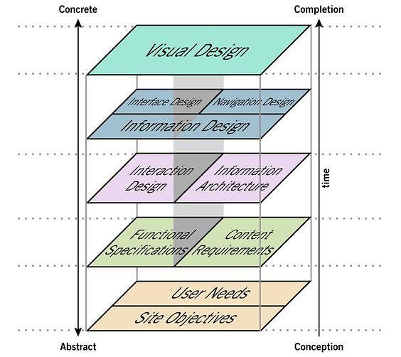 James Garrett (2011), The Elements of User Experience