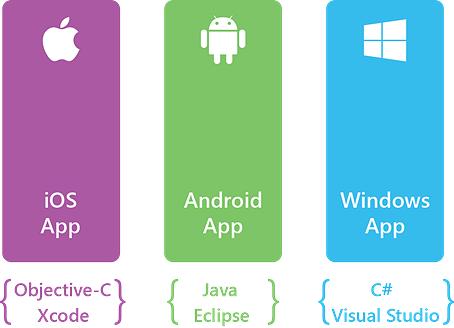 Multi-platform mobile development with Xamarin — Futurice