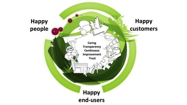 happinesscycle