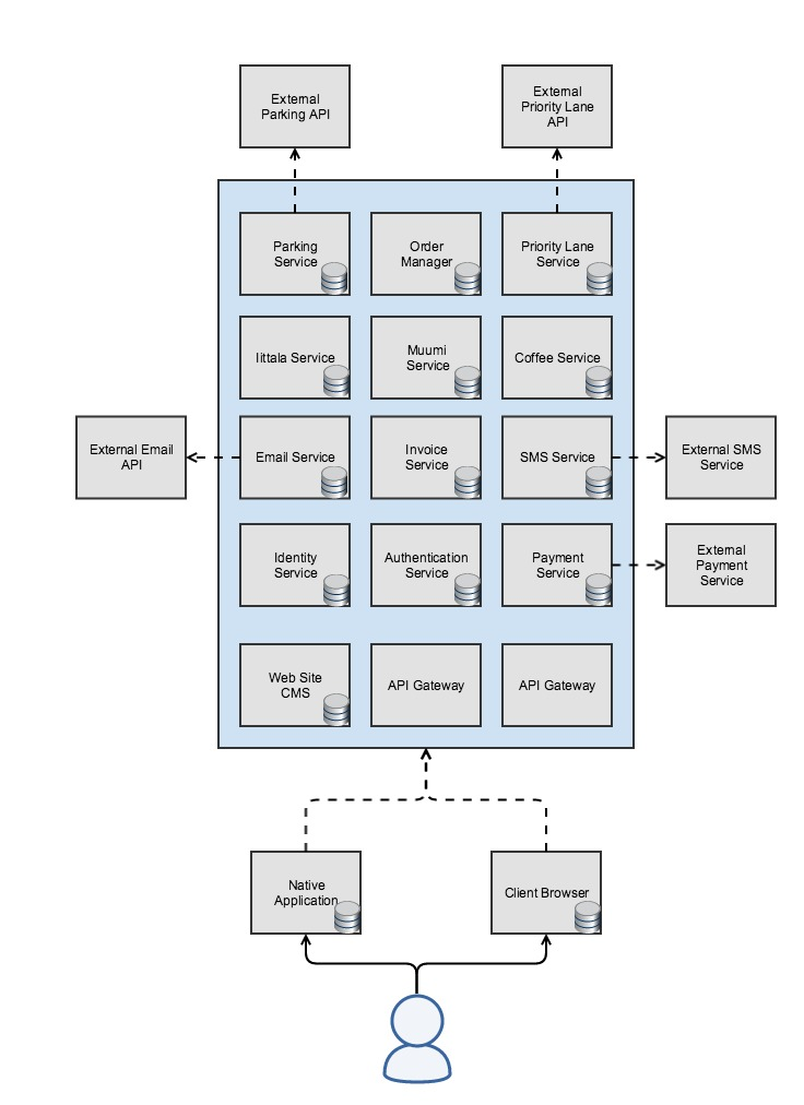 Service Core - A  NET Core Microservice backend — Futurice