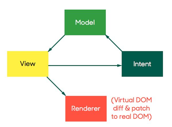 Reactive MVC and the Virtual DOM — Futurice