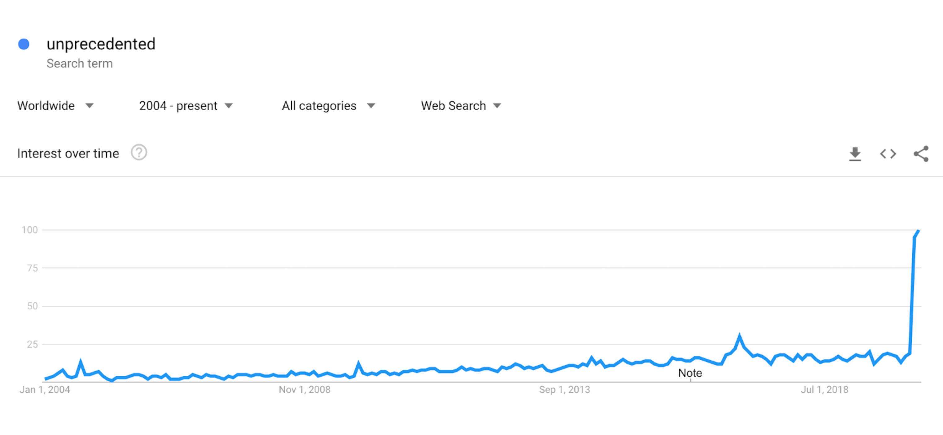 Unprecedented Google search graph