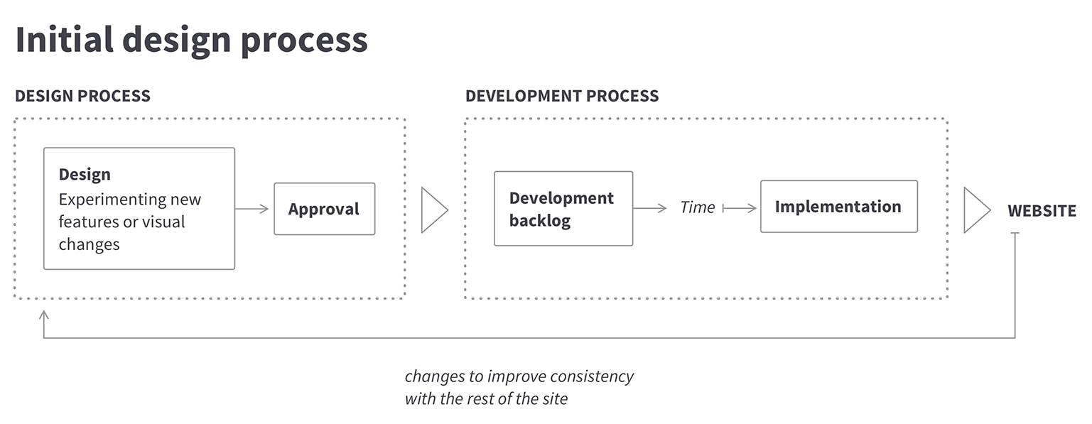 The initial design and development process