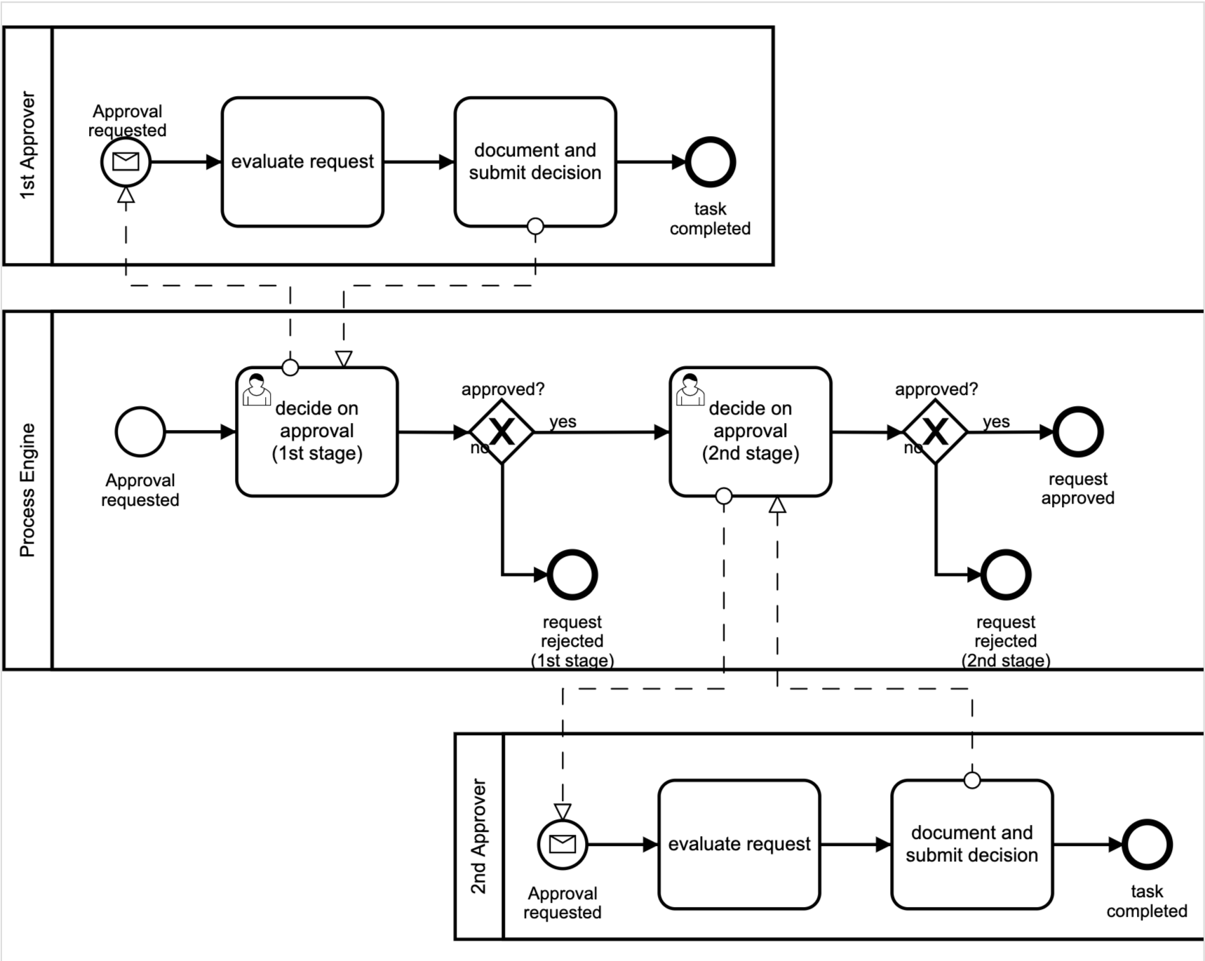BPMN Example - 2 person approval