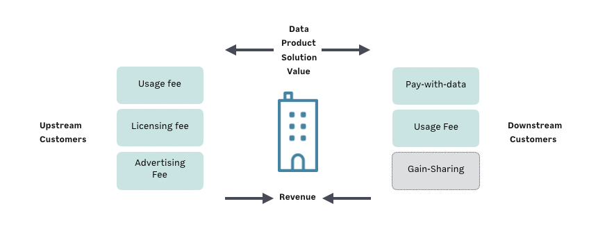 Cycle of Data Economy