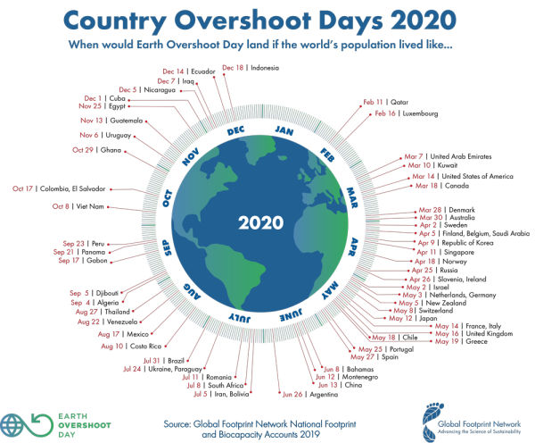 "The Global Footprint Network (Link: www.footprintnetwork.org) annually determines the ""Earth Overshoot Day"" on August 22."