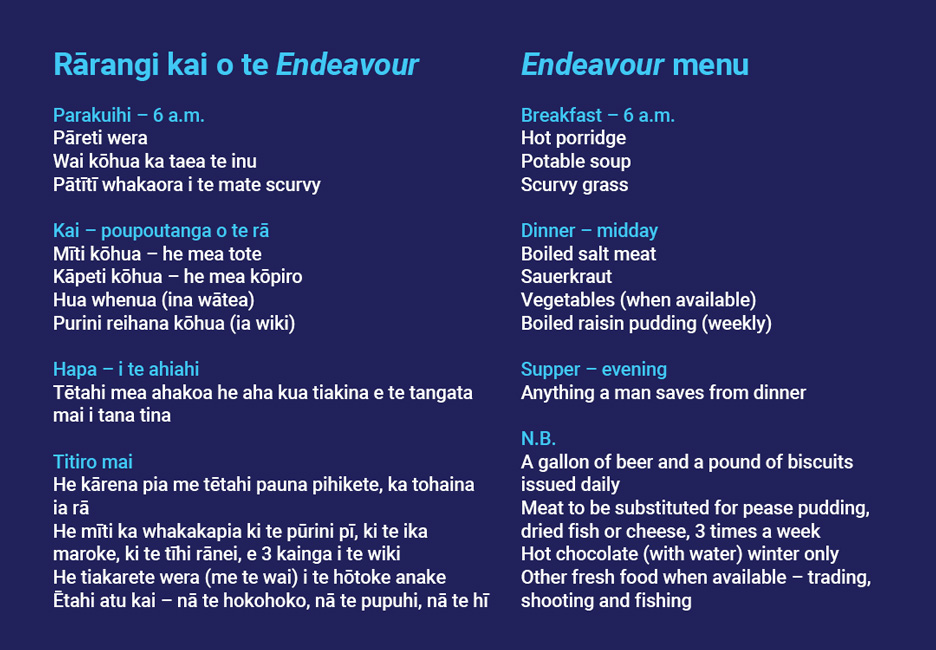 __*Endeavour* menu__  Breakfast — 6am • Hot porridge • Potable soup • Scurvy grass  Dinner — midday • Boiled salt meat • Sauerkraut • Vegetables (when available) • Boiled raisin pudding (weekly)  Supper — evening • Anything a man saves from dinner  N.B. • A gallon of beer and a pound of biscuits issued daily • Meat to be substituted for pease pudding, dried fish or cheese, 3 times a week • Hot chocolate (with water) winter only • Other fresh food when available— trading, shooting and fishing  [Endeavour menu](/files/schools/hm22-endeavour-menu-english.mp3)