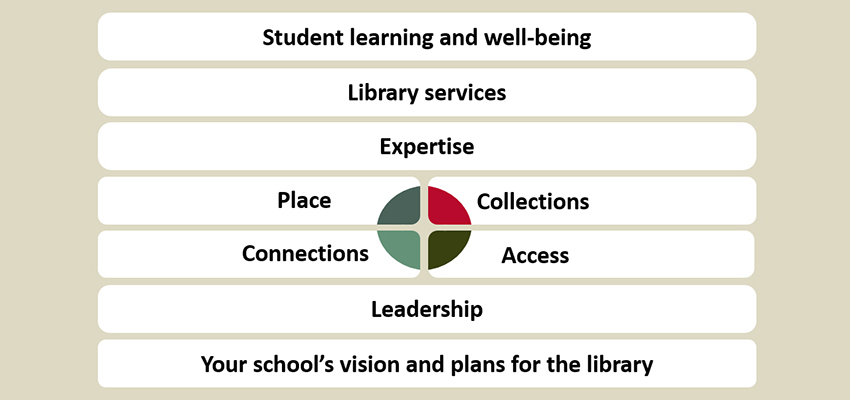 School Library Development Framework Diagram.