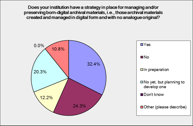 Does your institution have a strategy for born digital material? One third answered yes, a quarter answered no, 12% have one in preparation, and 20% are beginning to develop one.
