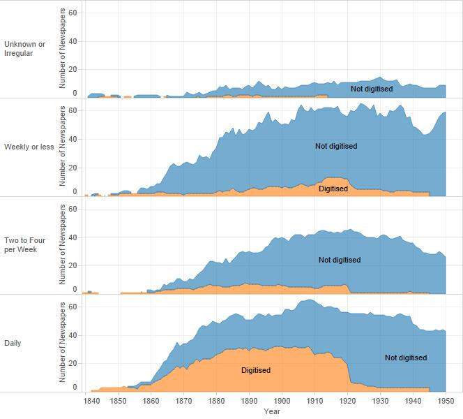A series of charts showing digitisation by publication frequency. Daily papers have a high digitisation rate, and less frequent papers are less likely to be digitised.