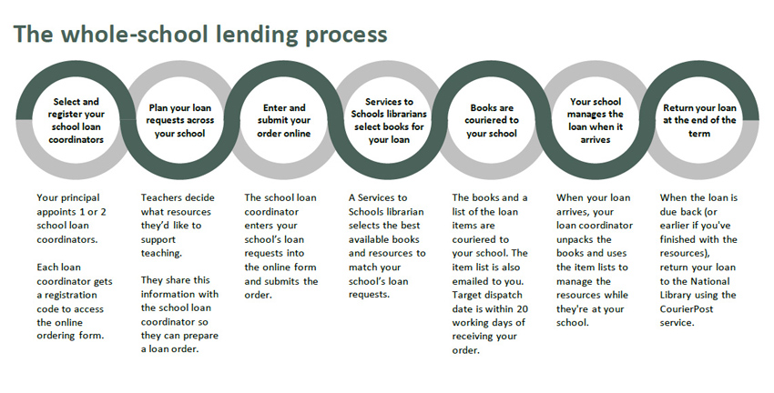 The diagram shows a row of 7 joined circles, each with text in the centre and below that describes a step in the whole-school lending process (see description for details).