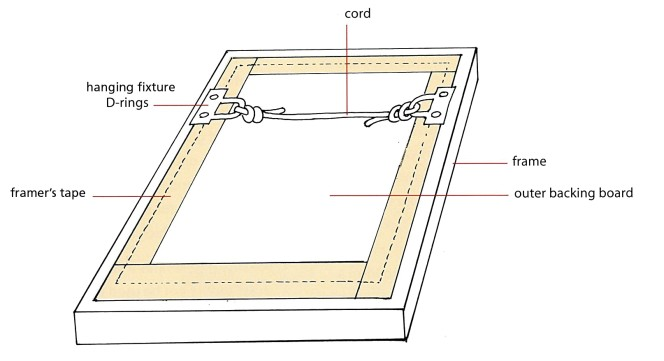 Diagram of a framed image from behind, showing the outer backing board, the framers tape holding it together, and the cord joining two hanging fixture D-rings across the back.