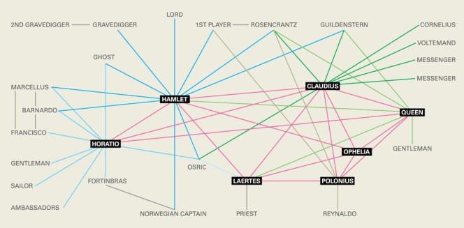 Map of character interactions in Hamlet.