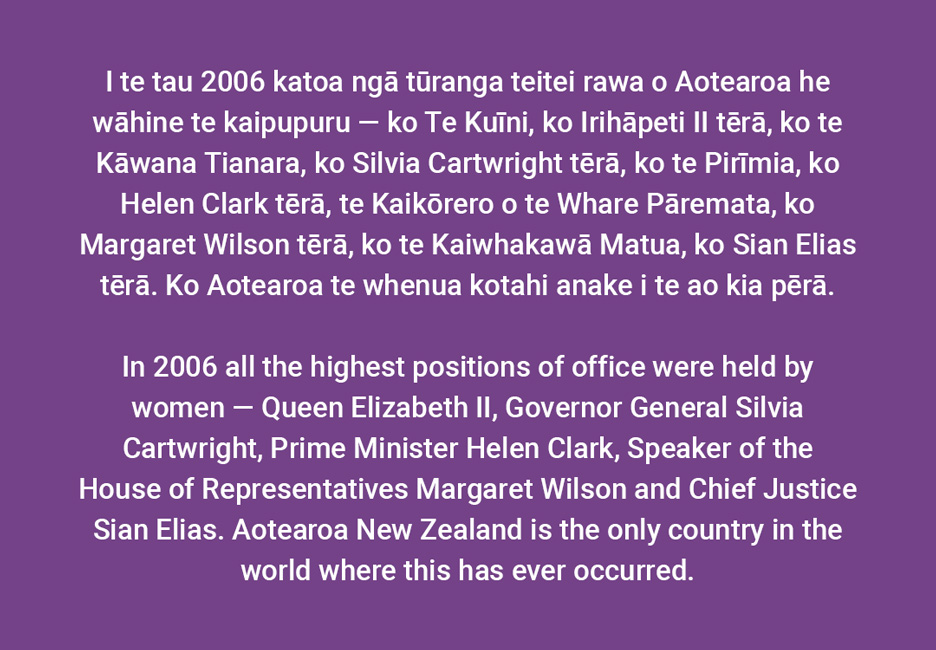 In 2006 all the highest positions of office were held by women — Queen Elizabeth II, Governor General Silvia Cartwright, Prime Minister Helen Clark, Speaker of the House of Representatives Margaret Wilson and Chief Justice Sian Elias. Aotearoa NewZealand is the only country in the world where this has ever occurred.  [Women in high positions of office](/files/schools/hm96-women-in-high-positions-of-office-english.mp3)