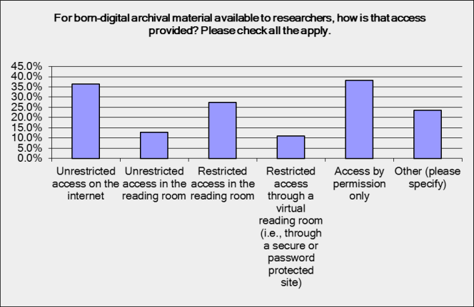 For born digital archival material available to researchers, how is that access provided? Nearly 40% provide access by permission only, 35% provide unrestricted access through the internet, around a quarter provide restricted access in a reading room, and around 10% provide unrestricted access in a reading room. 10% provide restricted access through a virtual reading room.