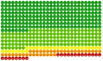 A smiley-face for each of the 472 responses to the National Library satisfaction survey, colour-coded by satisfaction level. Generally people are satisfied except for a small number who were dissatisfied.
